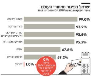 שיעורי הטמעת תקן EMV בישראל